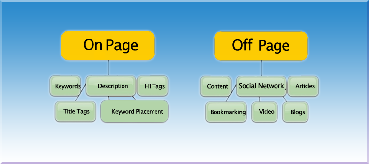 seo-marketing-difference-between-off-page-seo-and-on-page-seo-marketing
