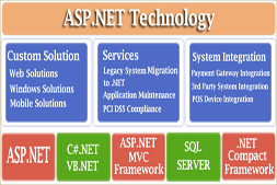 ten-benefits-of-website-development-on-dot-net-technology