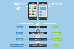 mobile-apps-vs-websites-who-will-win-the-battle