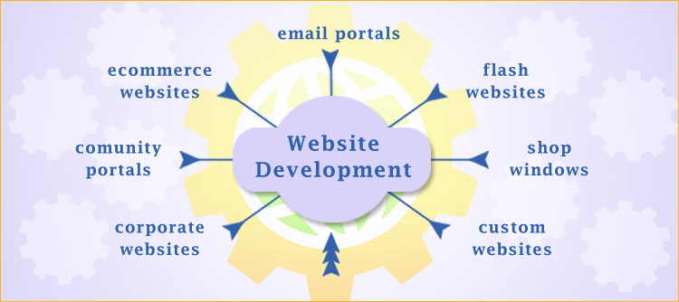 why-should-you-hire-ibrandox-for-web-development-project