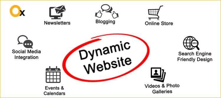 क्यों-निवेश-ऑन-ए-डायनामिक-वेबसाइट