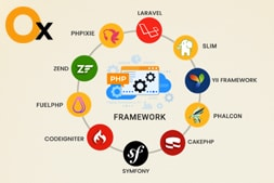 a-guide-to-choosing-the-best-php-frameworks-for-high-performing-websites