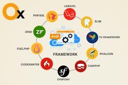 选择最佳PHP框架以获取高性能网站的指南