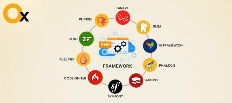 高性能なウェブサイトのための最良のPHPフレームワークを選択するためのガイド