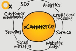 know-some-considerable-factors-for-developing-ecommerce-website