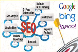 7-reasons-making-ibrandox-best-seo-marketing-company-in-delhi-india