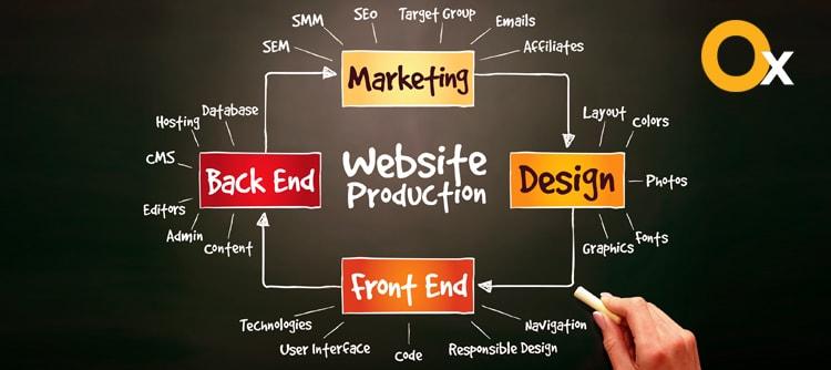 क्या-हैं-वर्तमान-प्रवृत्तियों में वेबसाइट डिजाइन